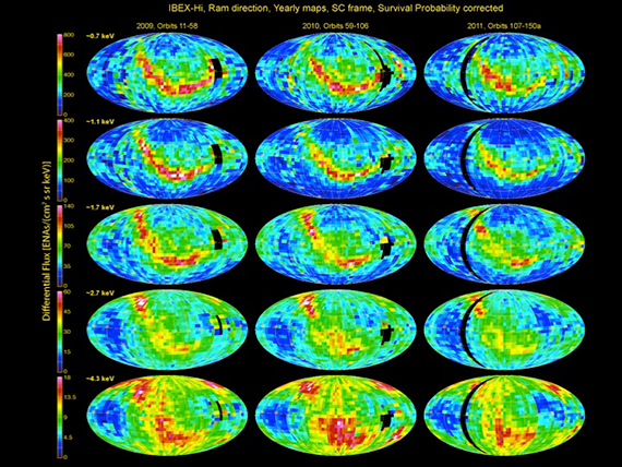 This set of images shows the IBEX–Hi data for the years 2009, 2010, and 2011.  The ribbon is clearly visible in many of the images at lower energy levels, though at higher energy levels, the ribbon becomes much harder to distinguish.