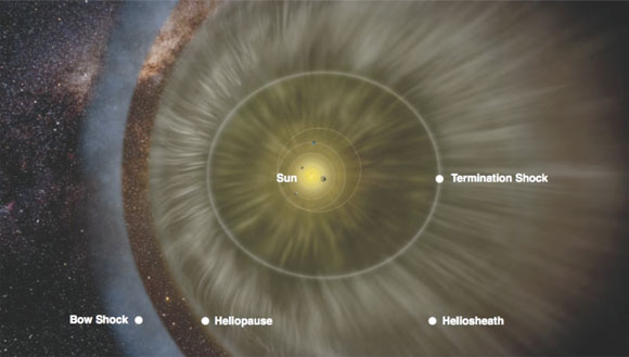 Artist's Rendition of Heliosphere. It looks like an eye with Sun in the middle, with a curved boundary on the left. pushing in on the iris.