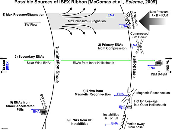 Possible Sources of IBEX Ribbon