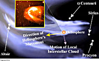 Heliosphere Inset on the Local Interstellar Medium