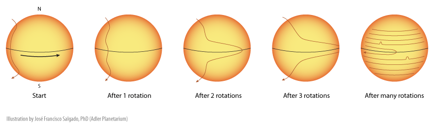 How does the sun work?